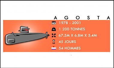 infographie série sous-marins agosta