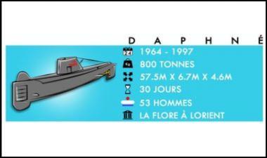 chiffres clé des sous-marins daphné