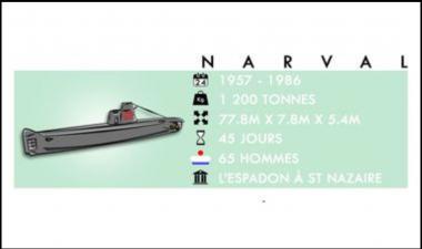 chiffres clé des sous-marins narval