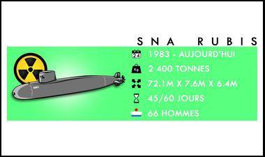 infographie série sous-marins rubis